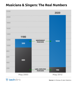 Musicians and Singers: The Real Numbers